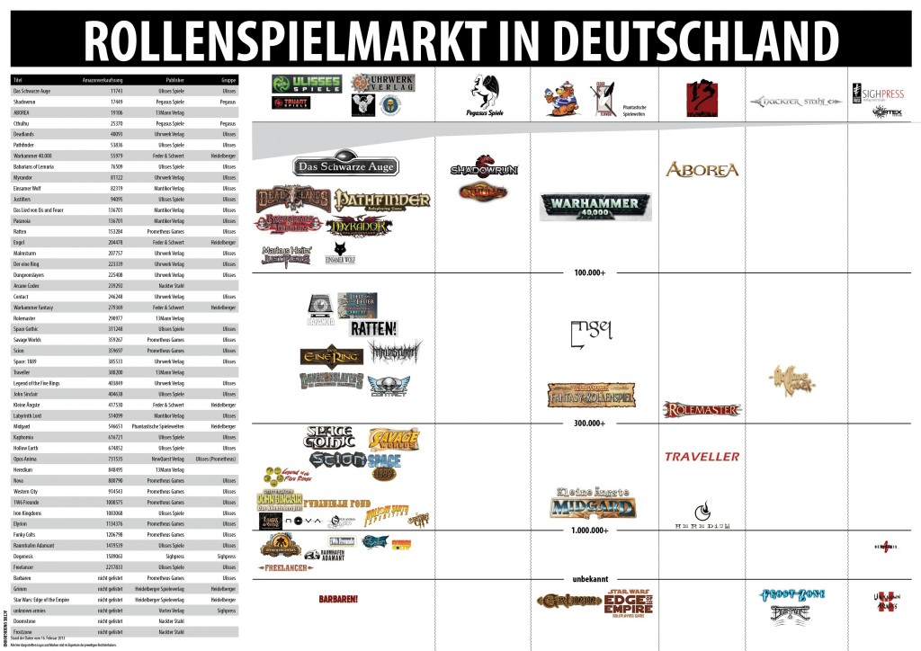 Der deutsche Rollenspielmarkt